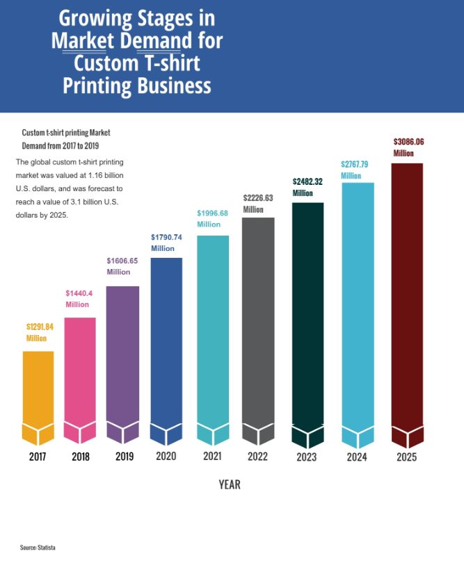 Growing Stages in Market Demand for Custom T-shirt Printing Business