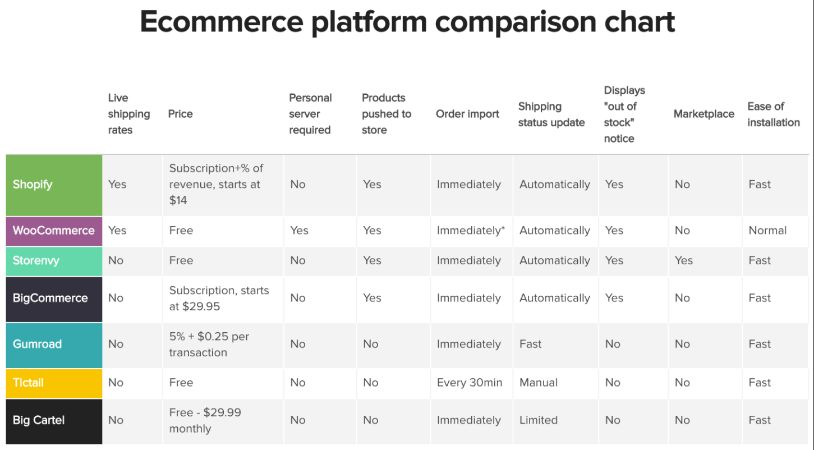 Printful eCommerce Platform Comparison Chart