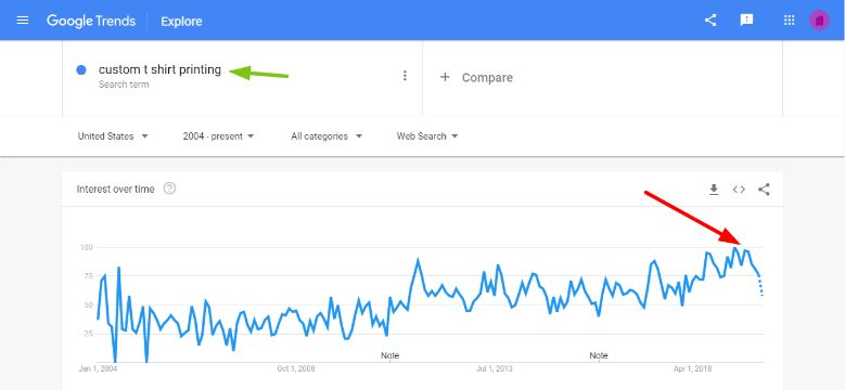 Google Search Trends for custom t-shirt printing